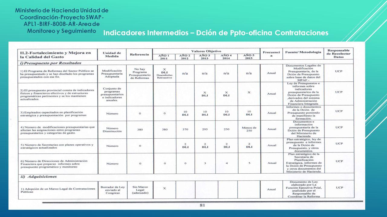 Indicadores Intermedios – Dción de Ppto-oficina Contrataciones