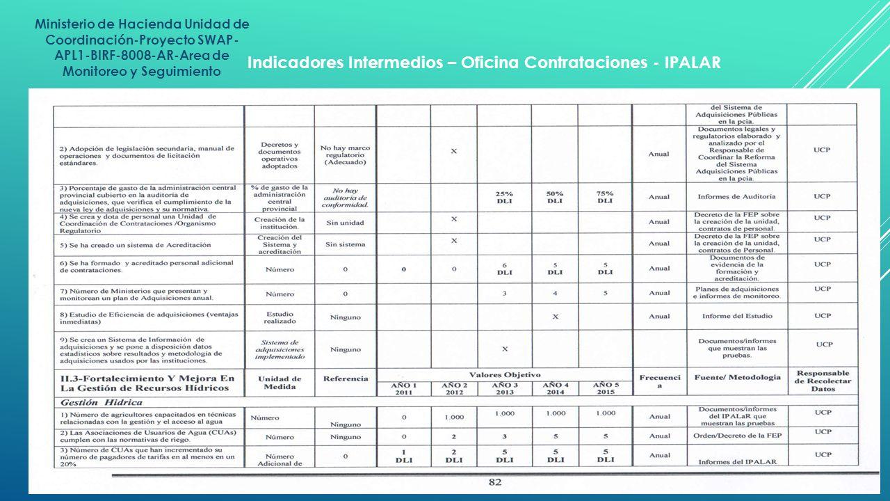 Indicadores Intermedios – Oficina Contrataciones - IPALAR