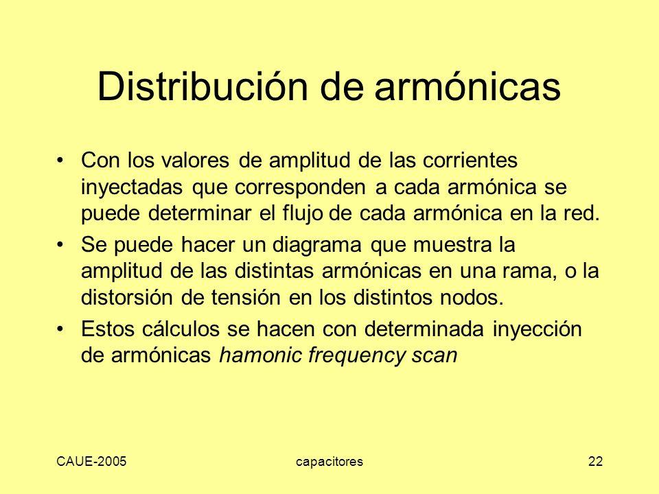 Distribución de armónicas