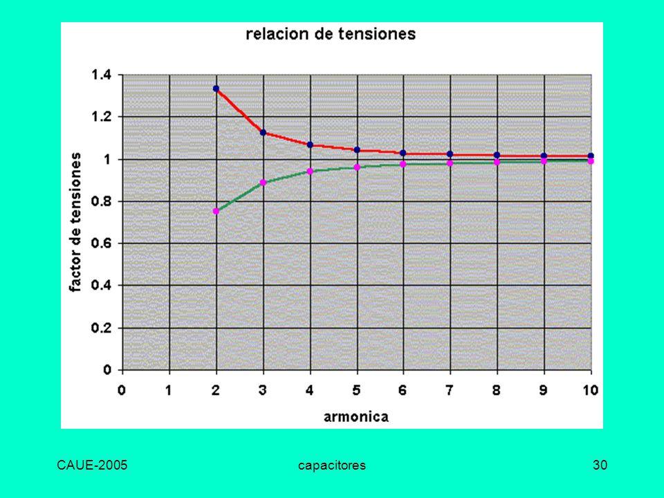 CAUE-2005 capacitores