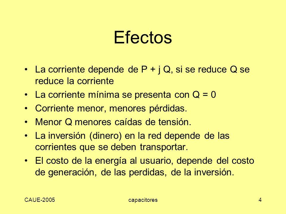 Efectos La corriente depende de P + j Q, si se reduce Q se reduce la corriente. La corriente mínima se presenta con Q = 0.