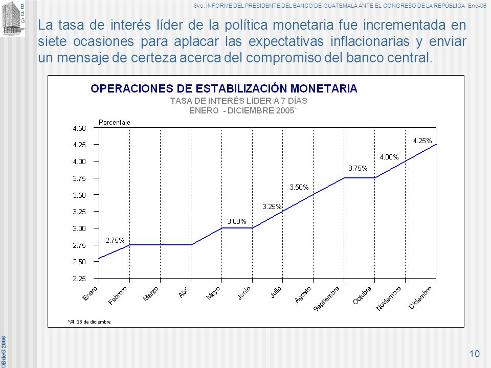 La tasa de interés líder de la política monetaria fue incrementada en siete ocasiones para aplacar las expectativas inflacionarias y enviar un mensaje de certeza acerca del compromiso del banco central.