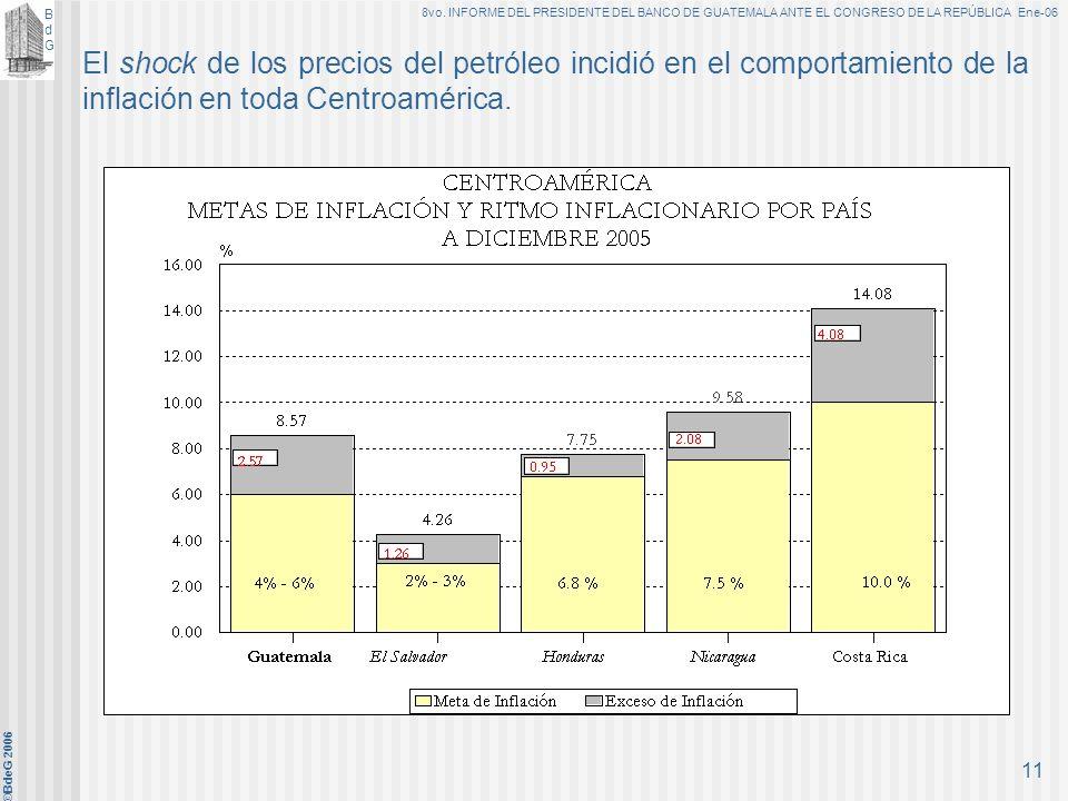 El shock de los precios del petróleo incidió en el comportamiento de la inflación en toda Centroamérica.