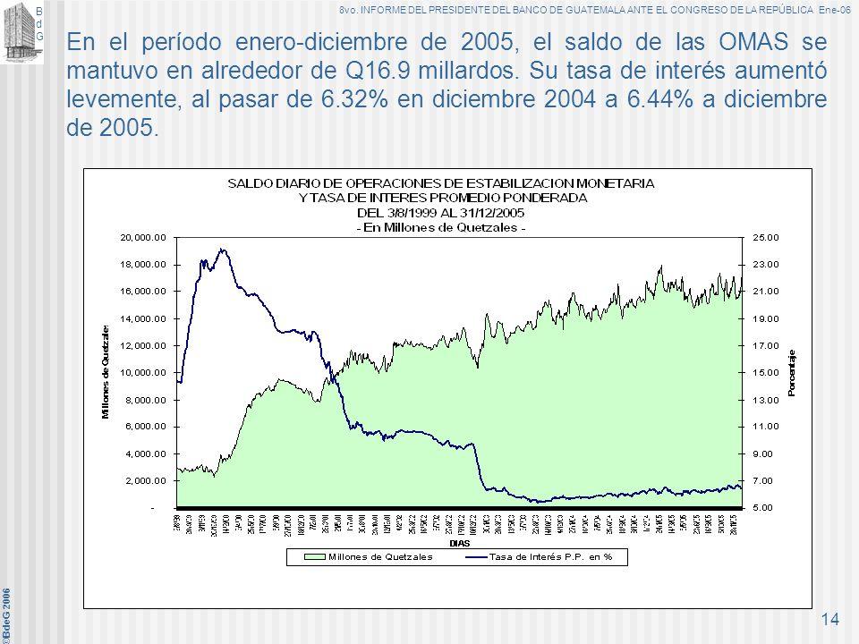 En el período enero-diciembre de 2005, el saldo de las OMAS se mantuvo en alrededor de Q16.9 millardos.