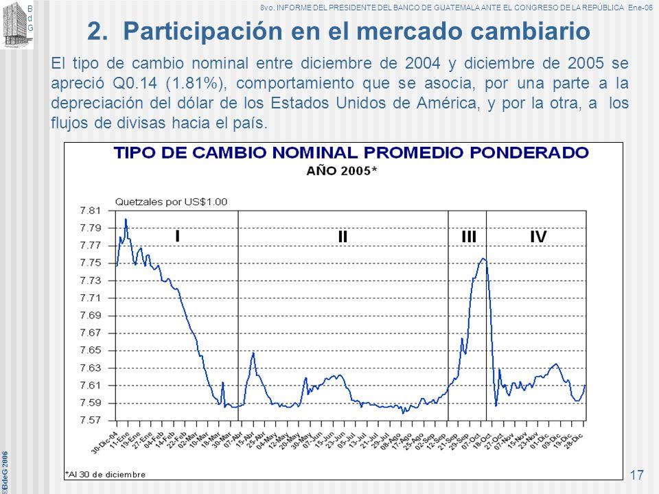 2. Participación en el mercado cambiario