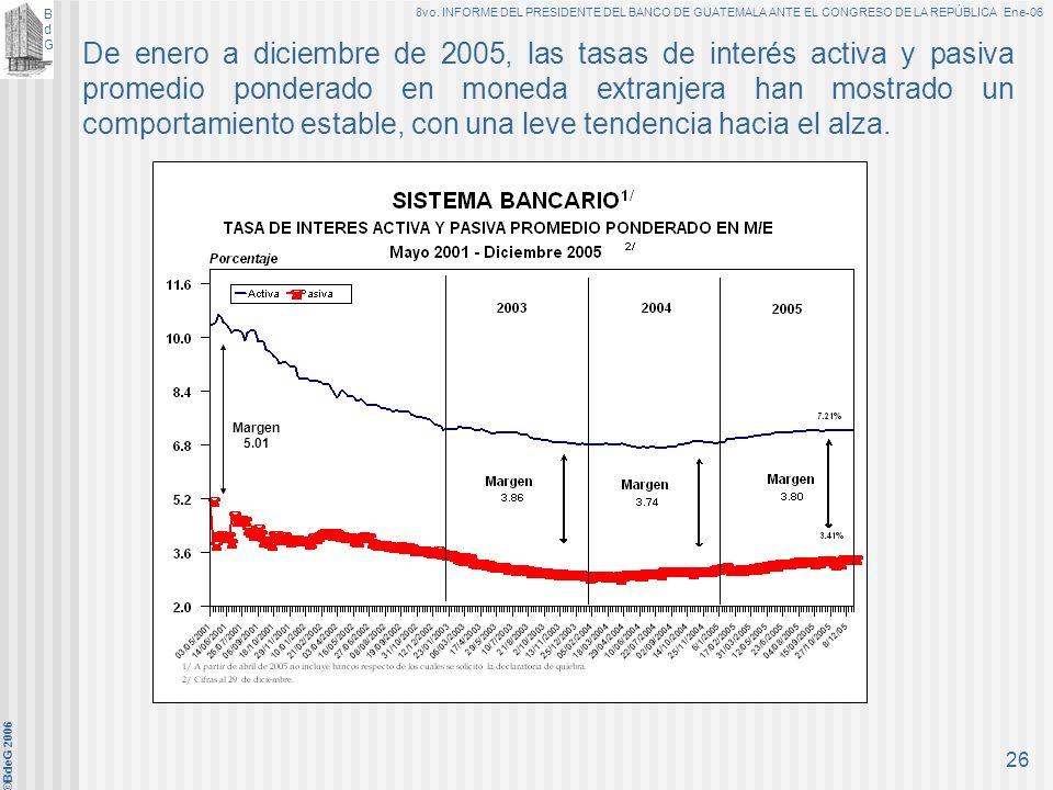 De enero a diciembre de 2005, las tasas de interés activa y pasiva promedio ponderado en moneda extranjera han mostrado un comportamiento estable, con una leve tendencia hacia el alza.