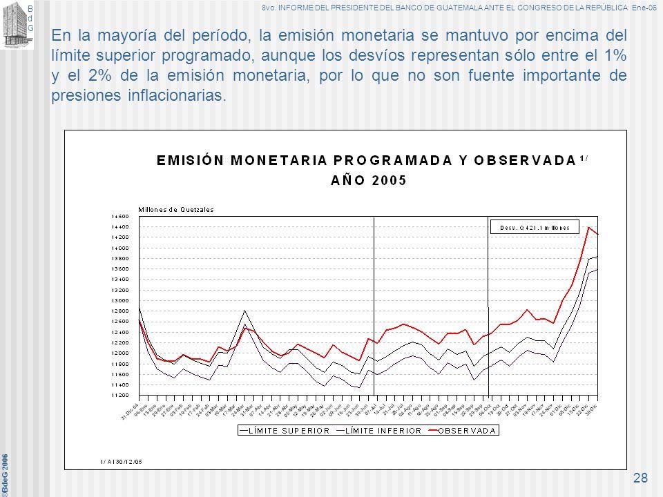 En la mayoría del período, la emisión monetaria se mantuvo por encima del límite superior programado, aunque los desvíos representan sólo entre el 1% y el 2% de la emisión monetaria, por lo que no son fuente importante de presiones inflacionarias.