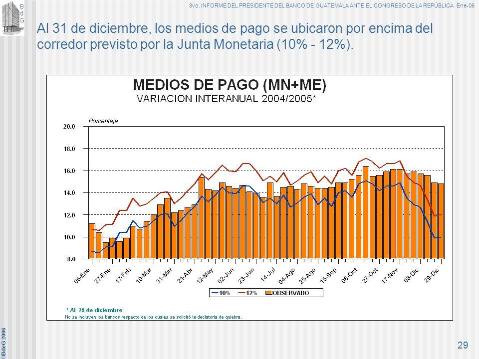 Al 31 de diciembre, los medios de pago se ubicaron por encima del corredor previsto por la Junta Monetaria (10% - 12%).