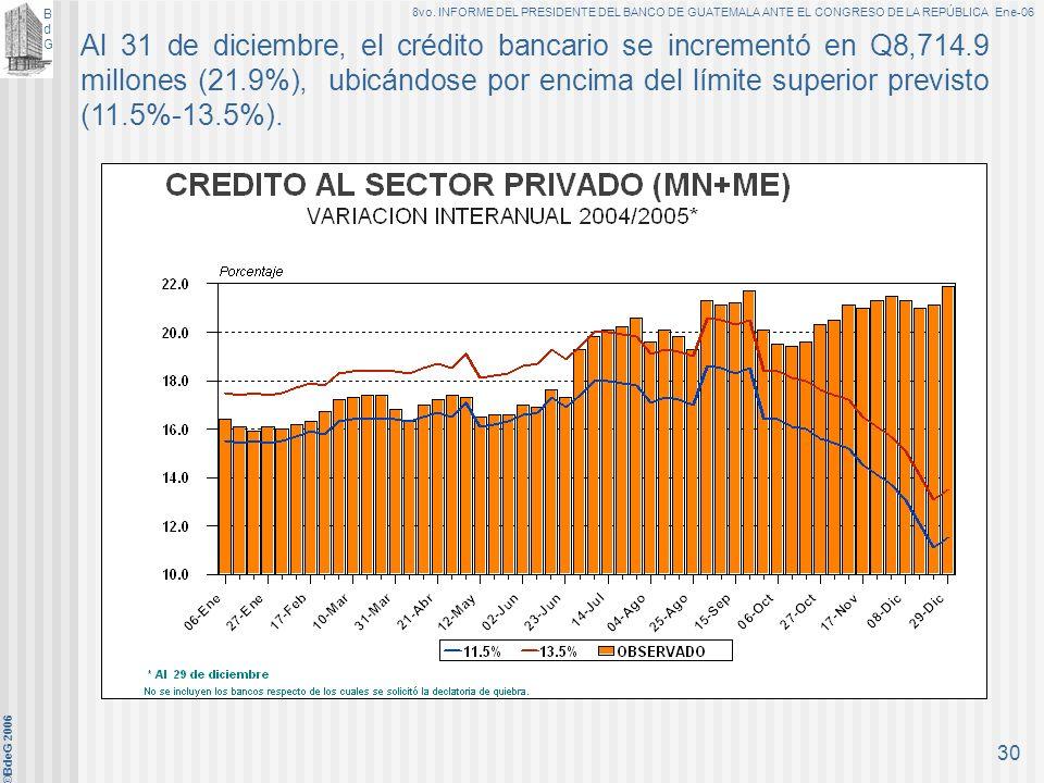 Al 31 de diciembre, el crédito bancario se incrementó en Q8,714