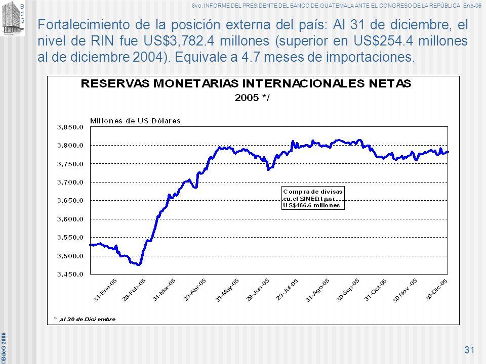 Fortalecimiento de la posición externa del país: Al 31 de diciembre, el nivel de RIN fue US$3,782.4 millones (superior en US$254.4 millones al de diciembre 2004).