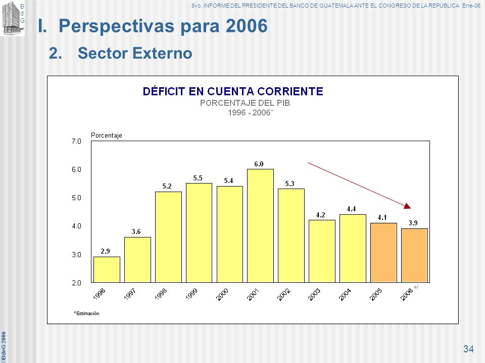 I. Perspectivas para 2006 2. Sector Externo