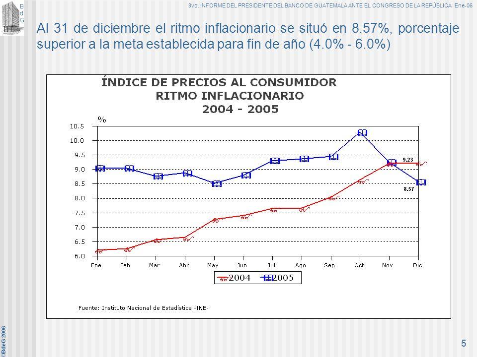 Al 31 de diciembre el ritmo inflacionario se situó en 8