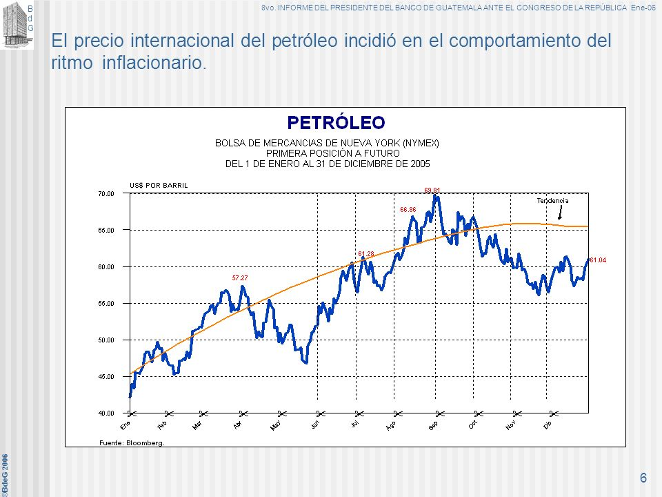 El precio internacional del petróleo incidió en el comportamiento del ritmo inflacionario.