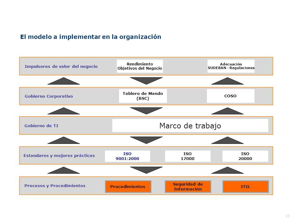 Marco de trabajo El modelo a implementar en la organización 10