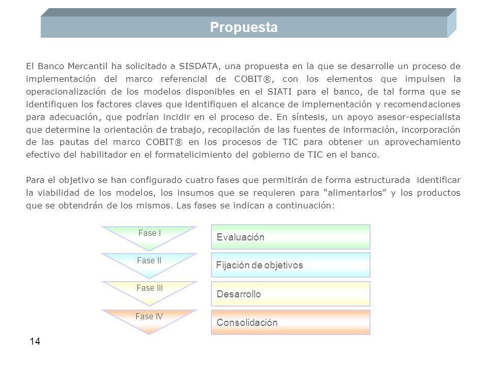 Propuesta Evaluación Fijación de objetivos Desarrollo Consolidación