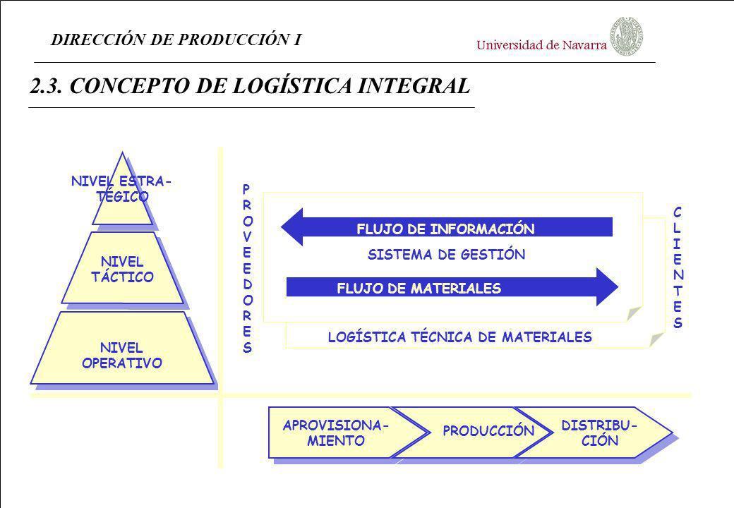 LOGÍSTICA TÉCNICA DE MATERIALES