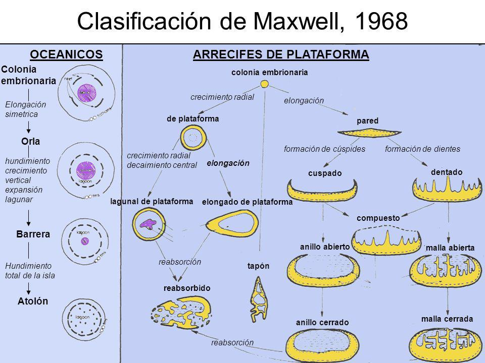 Clasificación de Maxwell, 1968