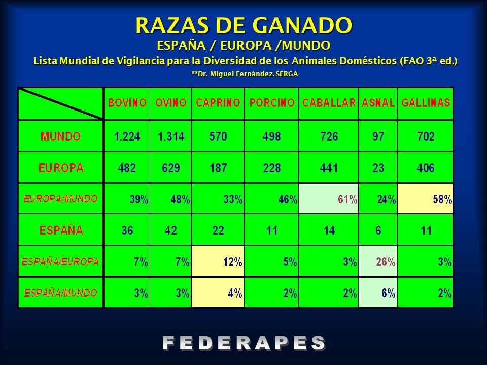RAZAS DE GANADO ESPAÑA / EUROPA /MUNDO Lista Mundial de Vigilancia para la Diversidad de los Animales Domésticos (FAO 3ª ed.) **Dr. Miguel Fernández. SERGA