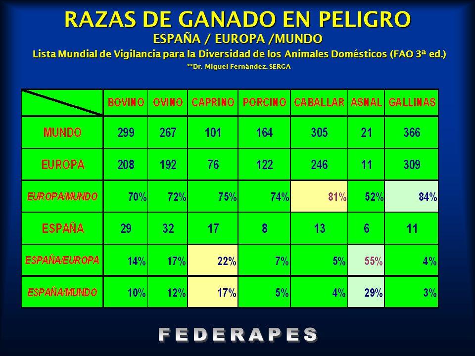 RAZAS DE GANADO EN PELIGRO ESPAÑA / EUROPA /MUNDO Lista Mundial de Vigilancia para la Diversidad de los Animales Domésticos (FAO 3ª ed.) **Dr. Miguel Fernández. SERGA