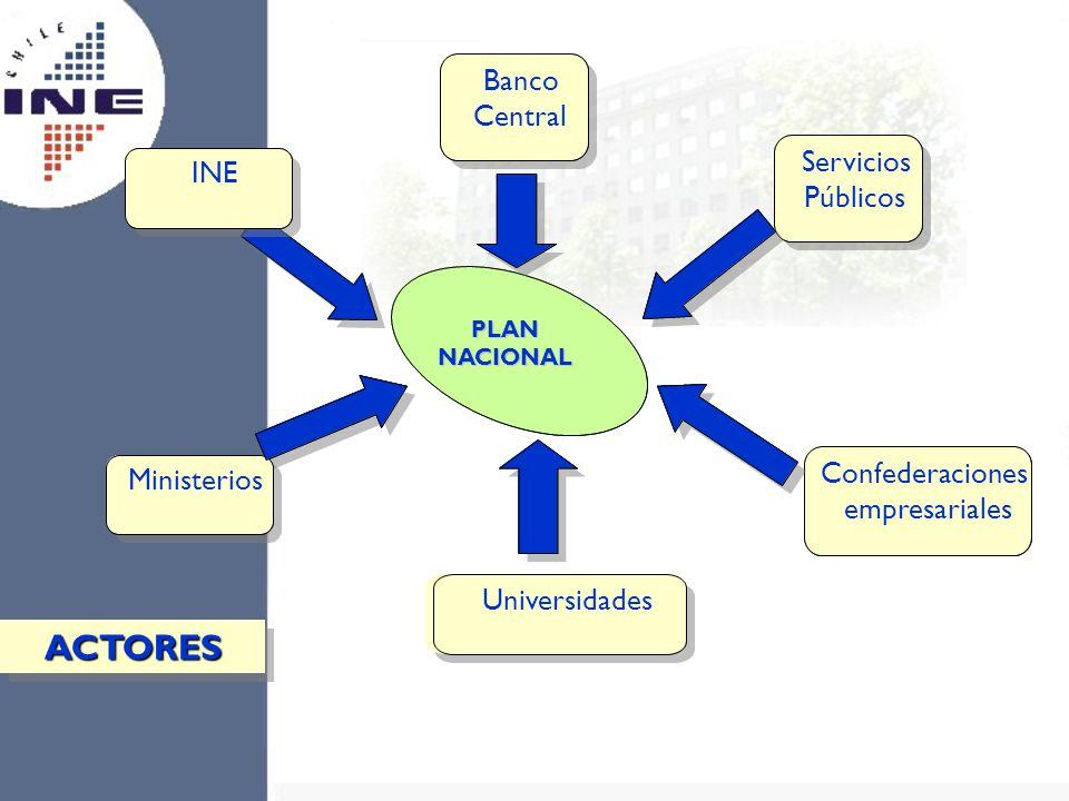 PLAN ACTORES Banco Banco Central Central Servicios Servicios INE INE