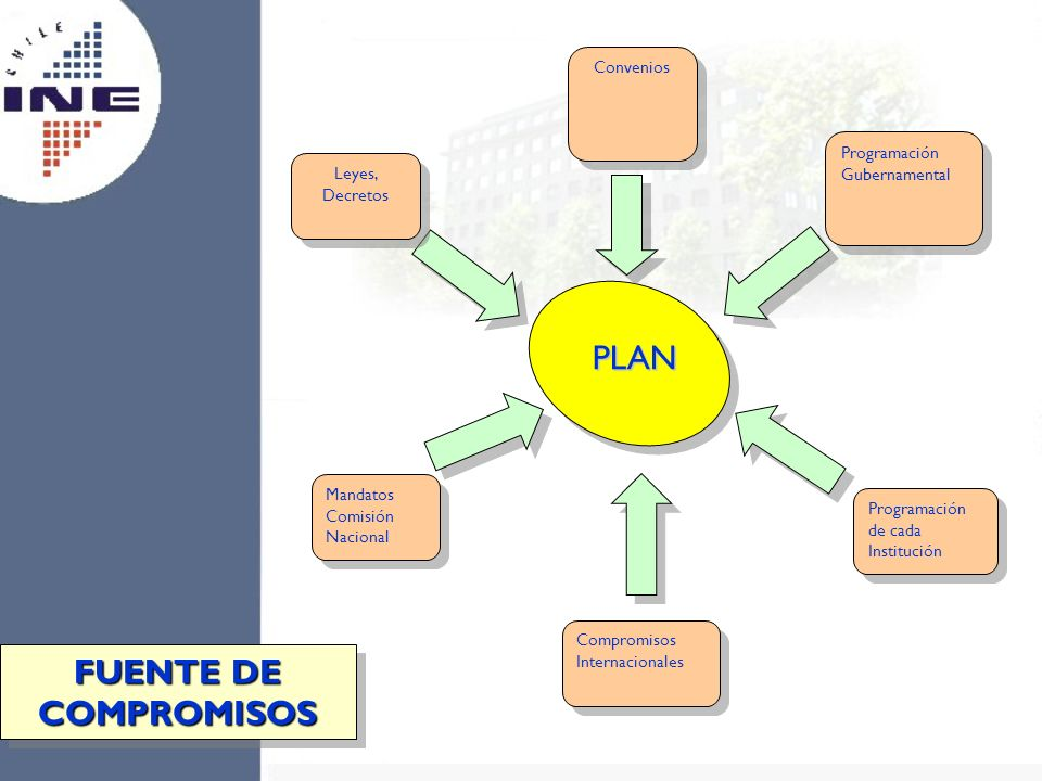 PLAN FUENTE DE COMPROMISOS Convenios Programación Gubernamental