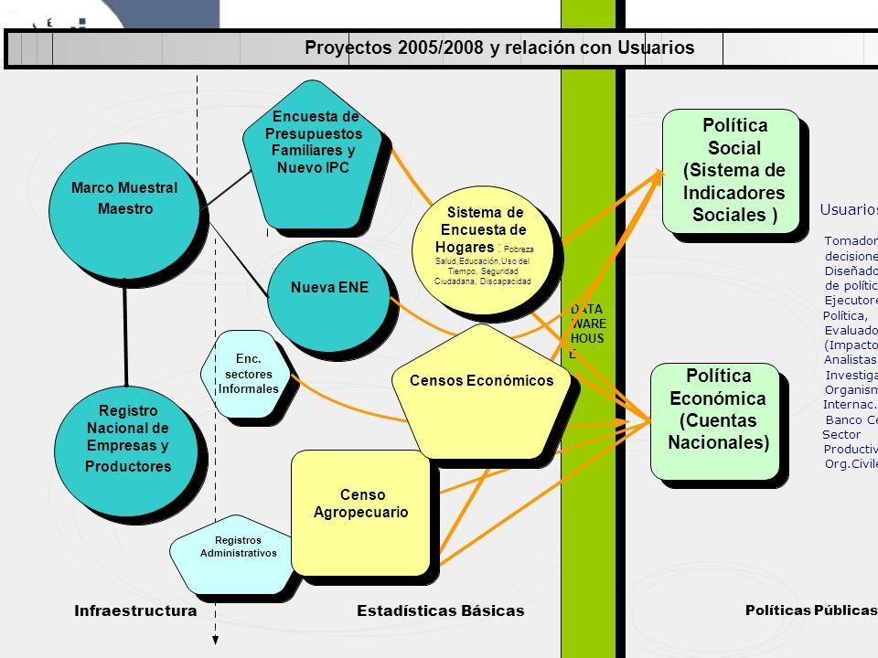 Proyectos 2005/2008 y relación con Usuarios