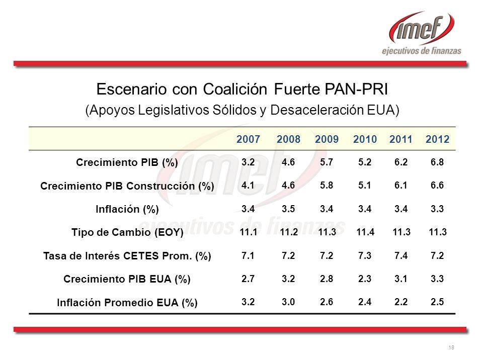 Escenario con Coalición Fuerte PAN-PRI