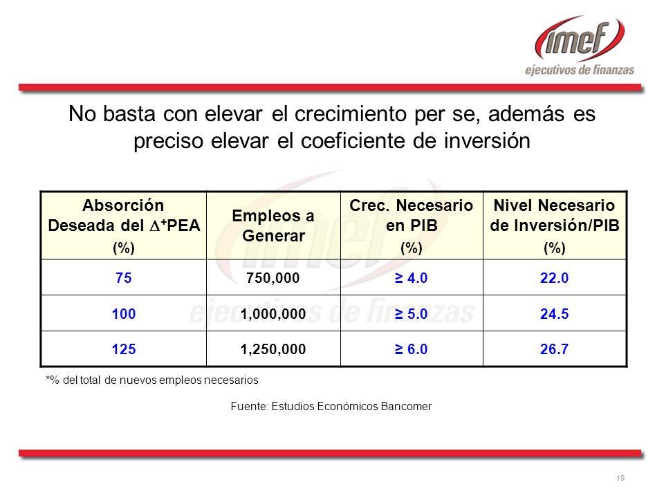 Absorción Deseada del D+PEA Nivel Necesario de Inversión/PIB