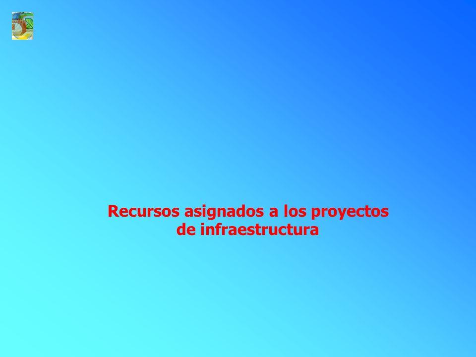 Recursos asignados a los proyectos de infraestructura