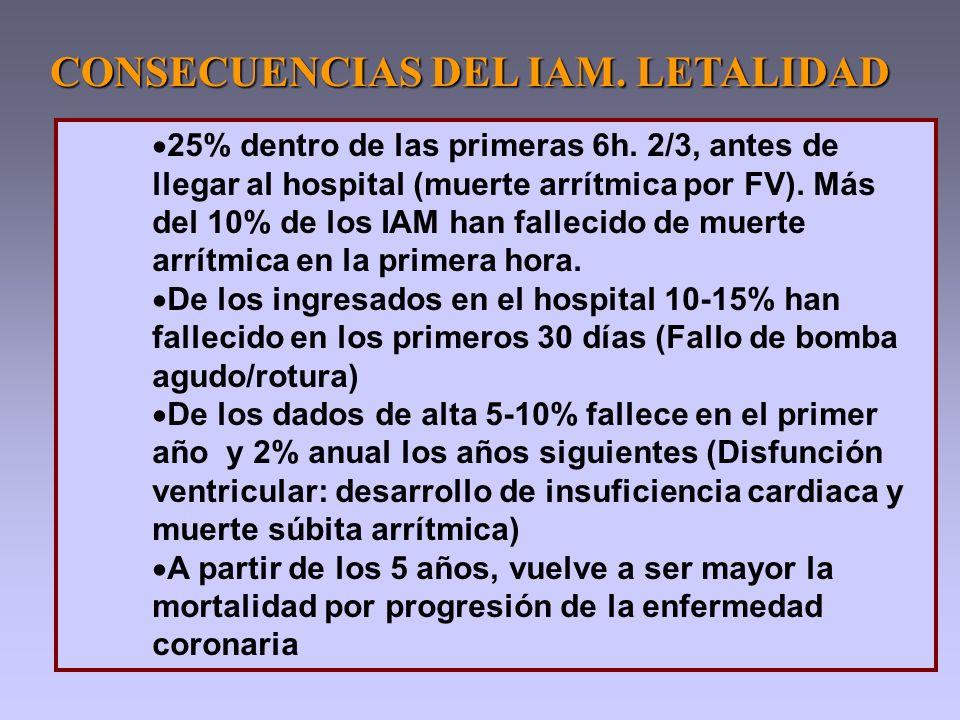 CONSECUENCIAS DEL IAM. LETALIDAD