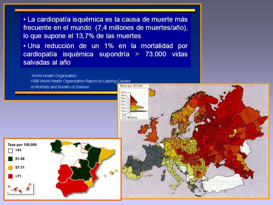 La cardiopatía isquémica es la causa de muerte más frecuente en el mundo (7,4 millones de muertes/año), lo que supone el 13,7% de las muertes