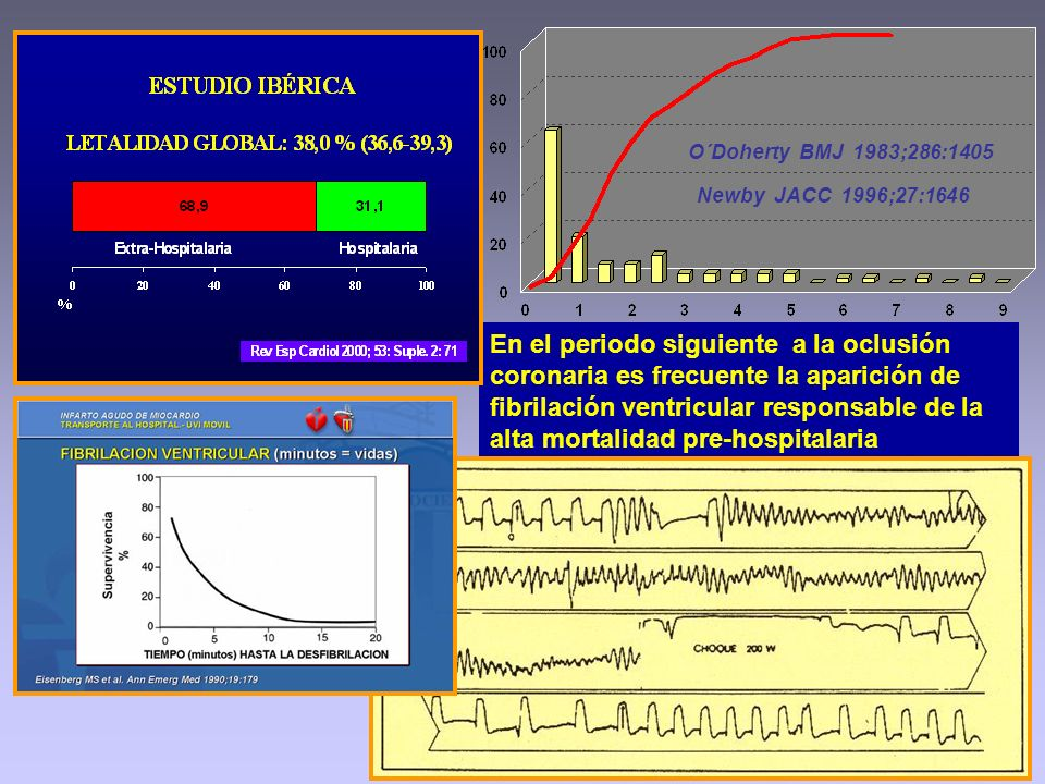 O´Doherty BMJ 1983;286:1405 Newby JACC 1996;27:1646.