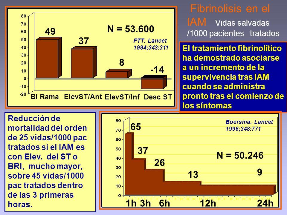 Fibrinolisis en el IAM Vidas salvadas /1000 pacientes tratados