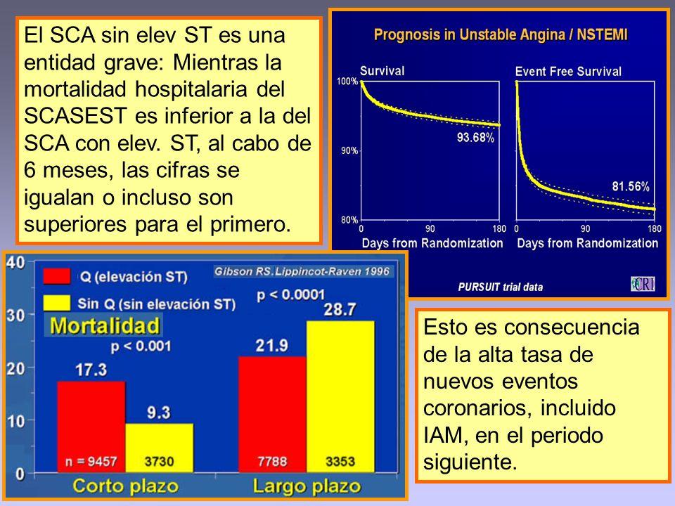 El SCA sin elev ST es una entidad grave: Mientras la mortalidad hospitalaria del SCASEST es inferior a la del SCA con elev. ST, al cabo de 6 meses, las cifras se igualan o incluso son superiores para el primero.