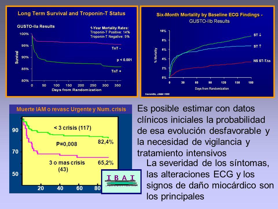 Es posible estimar con datos clínicos iniciales la probabilidad de esa evolución desfavorable y la necesidad de vigilancia y tratamiento intensivos