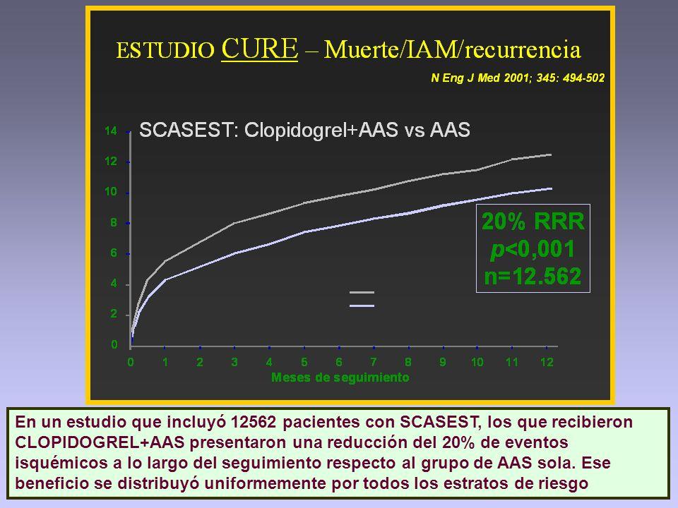 En un estudio que incluyó 12562 pacientes con SCASEST, los que recibieron CLOPIDOGREL+AAS presentaron una reducción del 20% de eventos isquémicos a lo largo del seguimiento respecto al grupo de AAS sola.