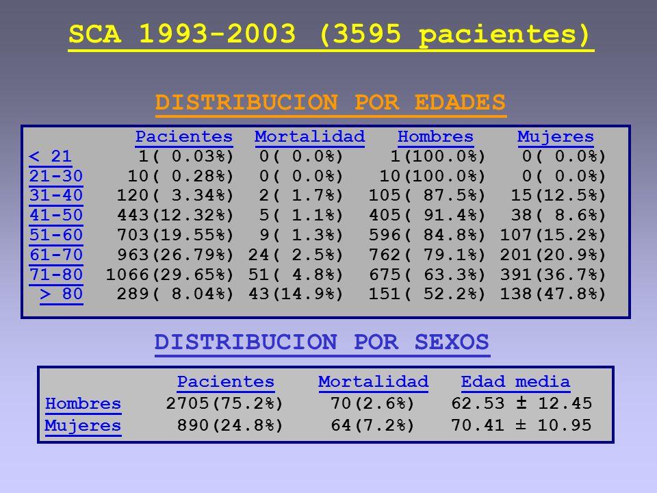 SCA 1993-2003 (3595 pacientes) DISTRIBUCION POR EDADES