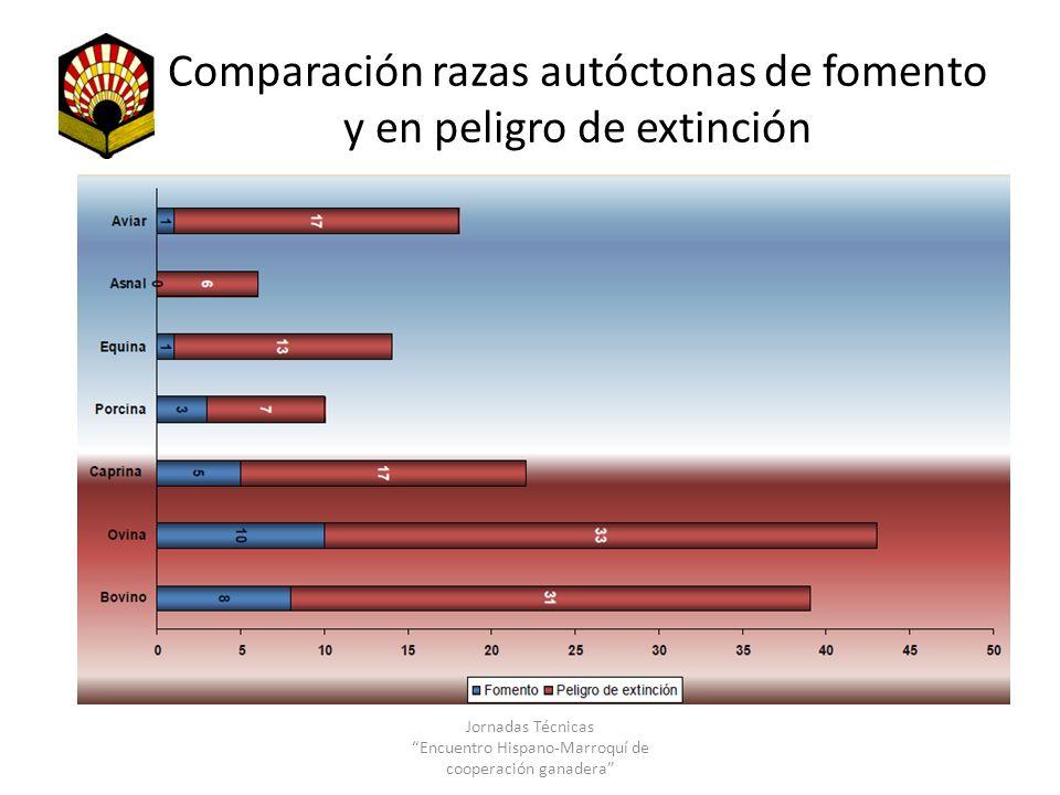 Comparación razas autóctonas de fomento y en peligro de extinción