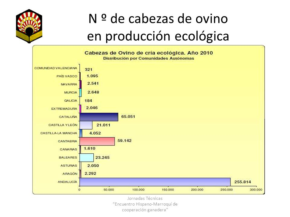 N º de cabezas de ovino en producción ecológica