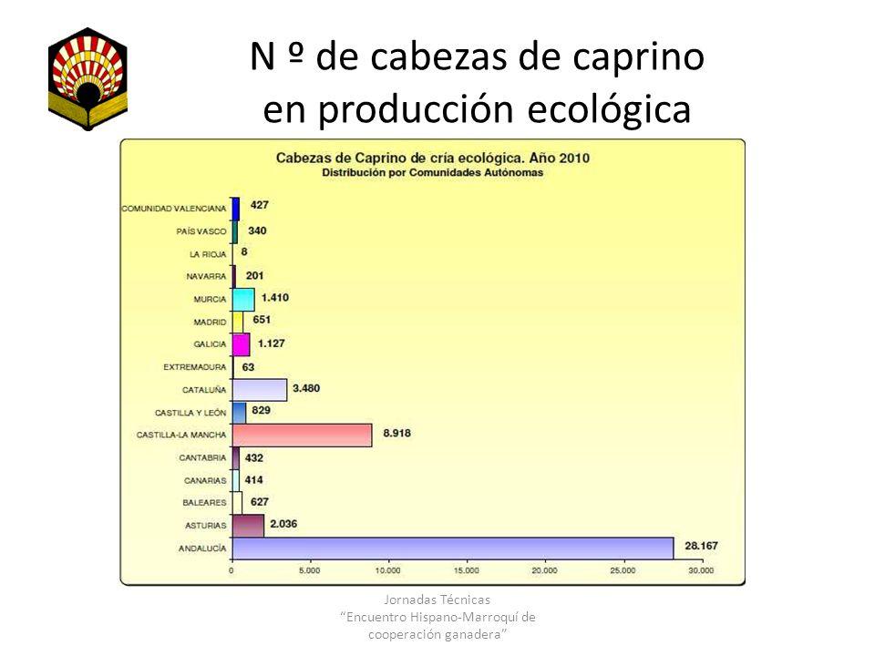 N º de cabezas de caprino en producción ecológica