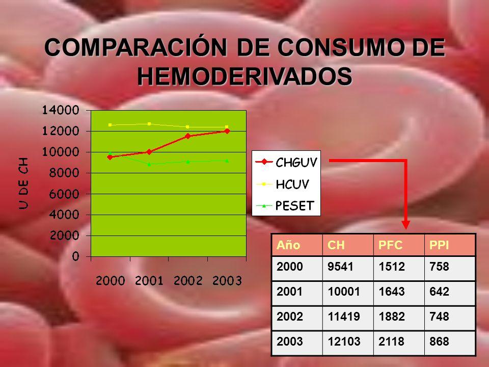 COMPARACIÓN DE CONSUMO DE HEMODERIVADOS
