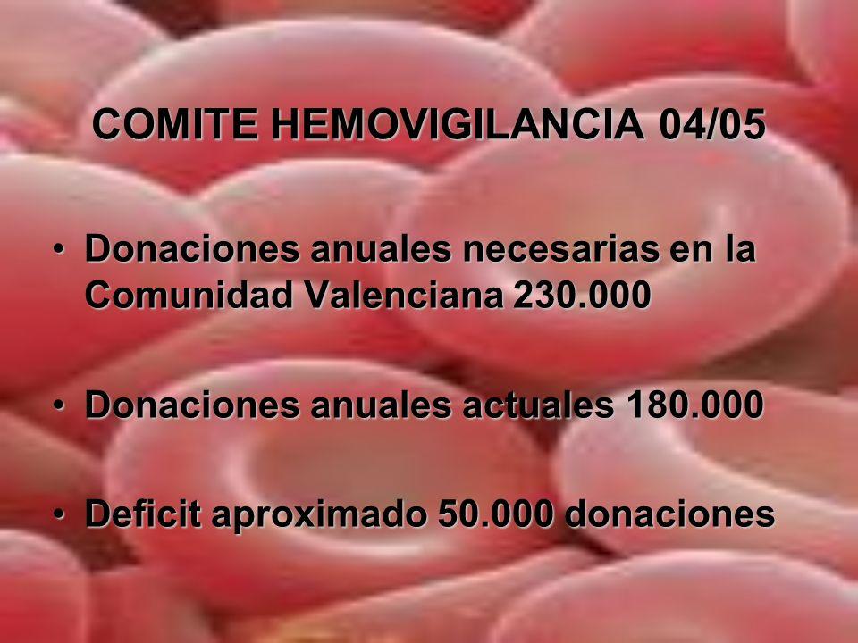 COMITE HEMOVIGILANCIA 04/05