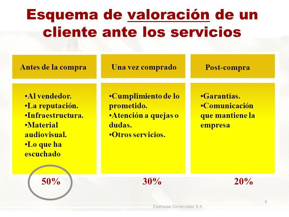 Esquema de valoración de un cliente ante los servicios