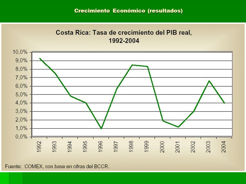 Crecimiento Económico (resultados)