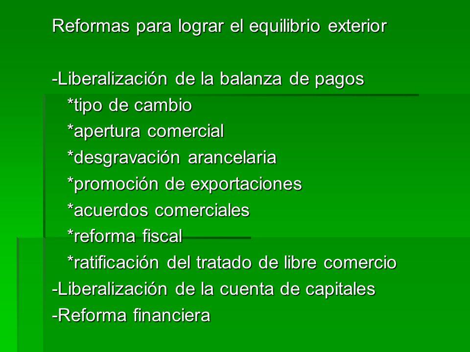 Reformas para lograr el equilibrio exterior