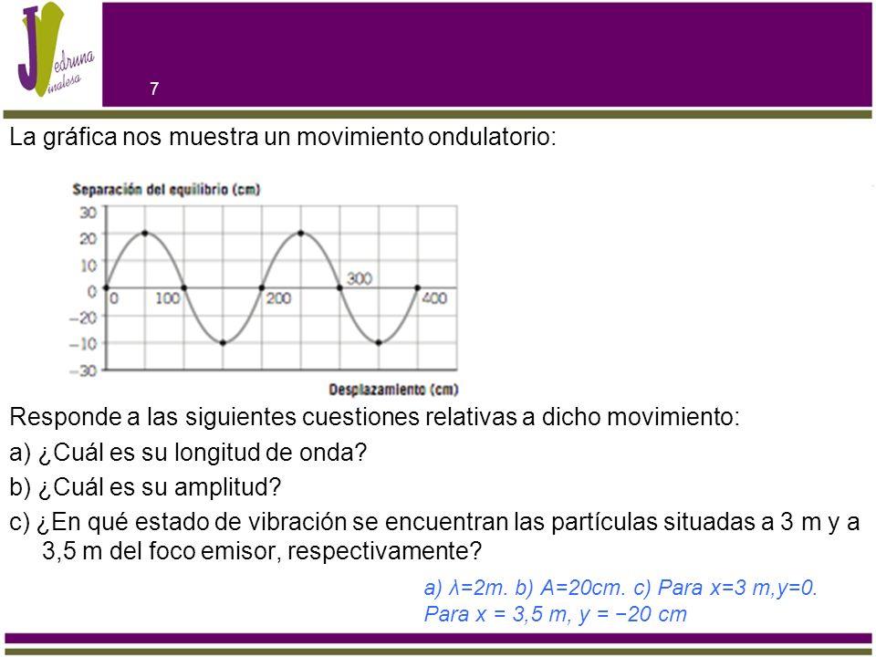 La gráfica nos muestra un movimiento ondulatorio: Responde a las siguientes cuestiones relativas a dicho movimiento: a) ¿Cuál es su longitud de onda b) ¿Cuál es su amplitud c) ¿En qué estado de vibración se encuentran las partículas situadas a 3 m y a 3,5 m del foco emisor, respectivamente