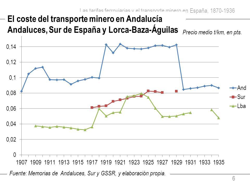 Las tarifas ferroviarias y el transporte minero en España, 1870-1936