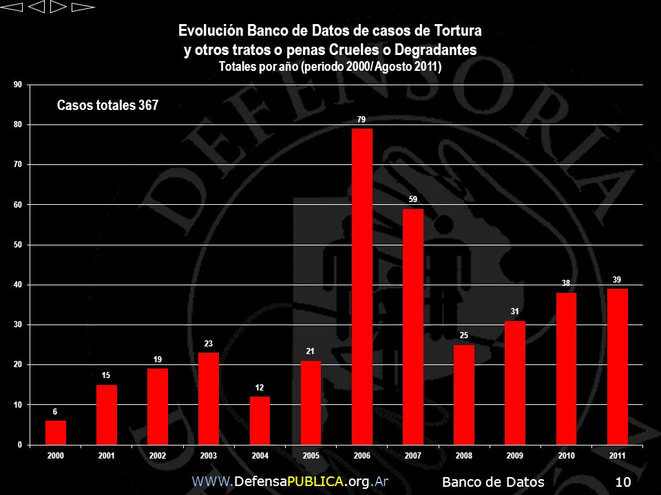 WWW.DefensaPUBLICA.org.Ar Banco de Datos