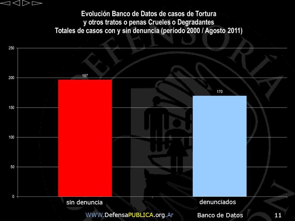 sin denuncia denunciados WWW.DefensaPUBLICA.org.Ar Banco de Datos