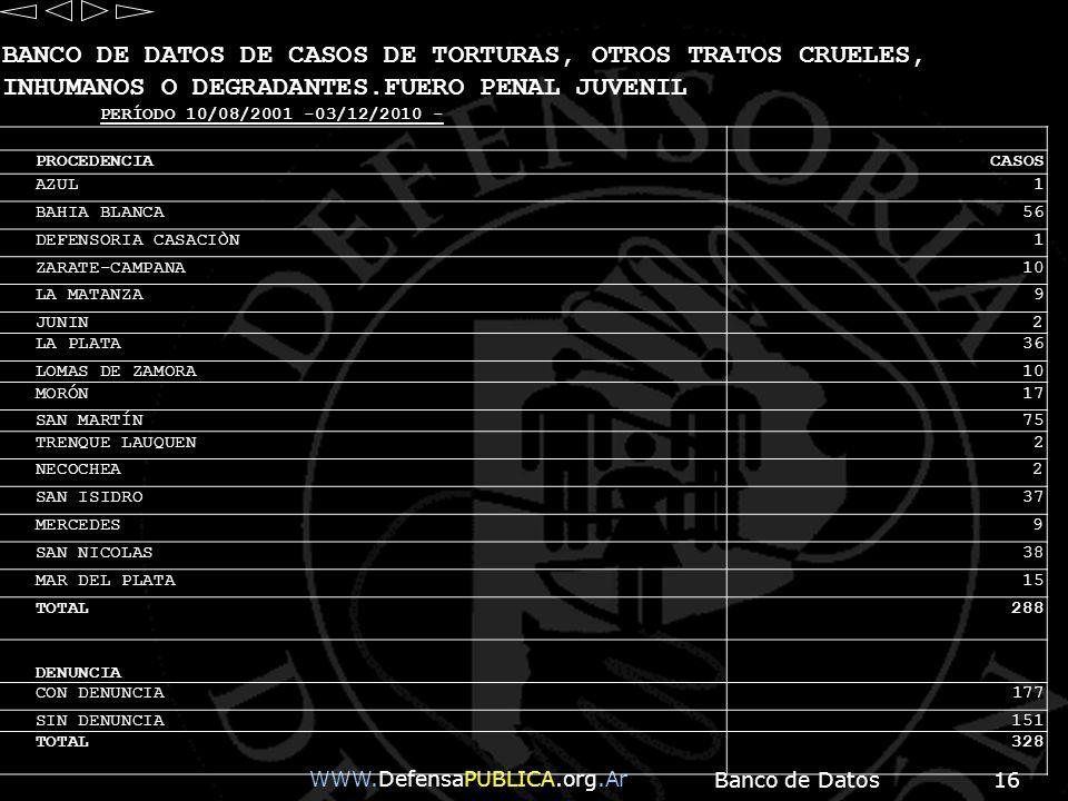 BANCO DE DATOS DE CASOS DE TORTURAS, OTROS TRATOS CRUELES, INHUMANOS O DEGRADANTES.FUERO PENAL JUVENIL
